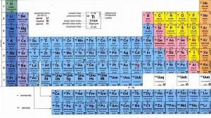 periodická soustava